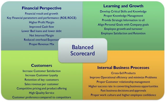 "Balance Scorecard : ""Strategic Alignment on Balance Scorecard"""