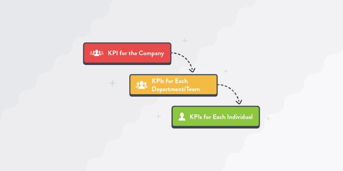 Cascading KPI Individual