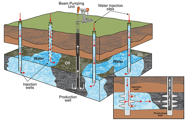 ENHANCED OIL RECOVERY WITH WATER FLOODING