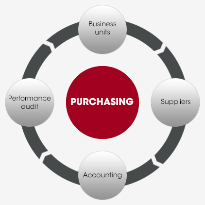 PELATIHAN FUNDAMENTALS OF PURCHASING MANAGEMENT