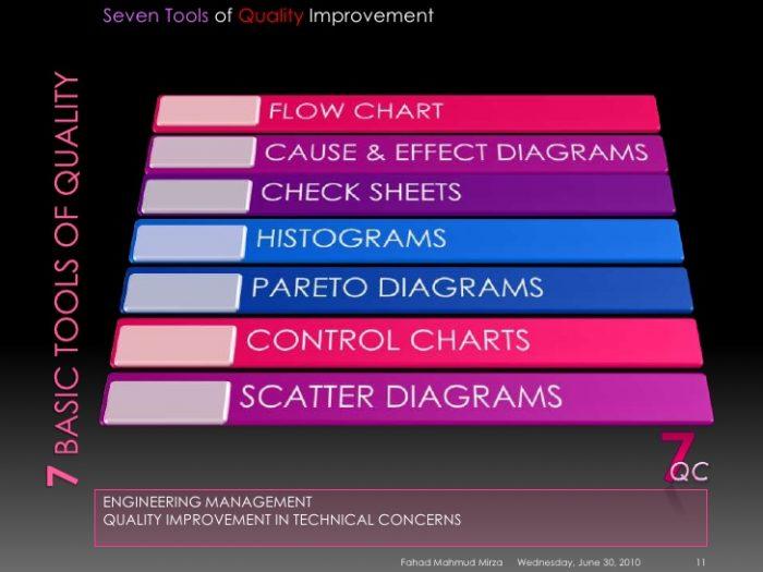 New Seven Tools Dalam Pengendalian Kualitas