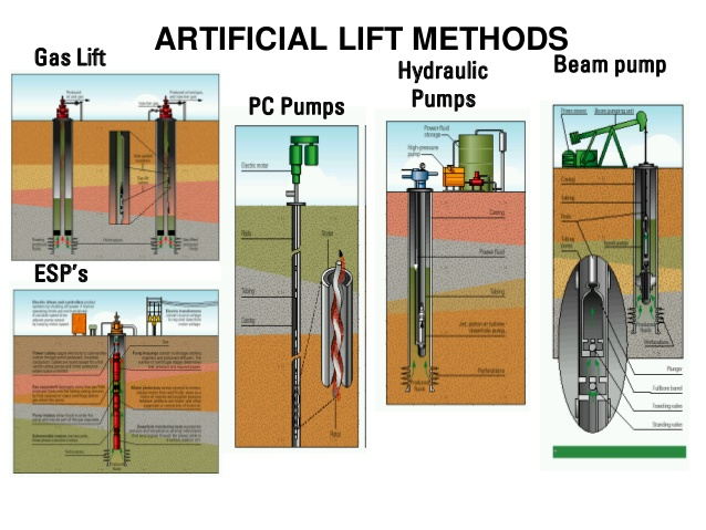 Pelatihan Artificial Lift Method and Technology