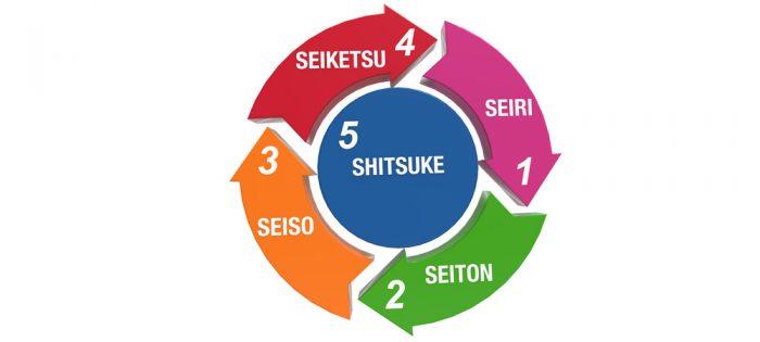 Pelatihan Audit 5S (Seiri,Seiton,Seiso,Seiketsu,Shitsuke)