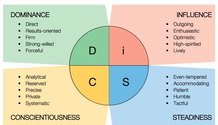 Pelatihan Memahami DISC Secara Utuh