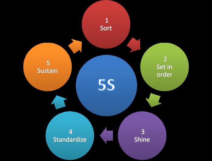 PELATIHAN 5S untuk Layanan
