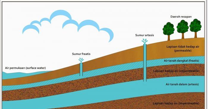 Pelatihan Dasar-Dasar Teknik Eksplorasi dan Pemetaan Air tanah