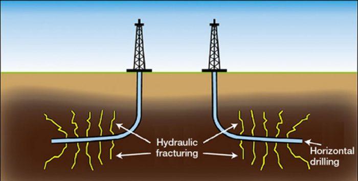 Pelatihan Horizontal Drilling Technology