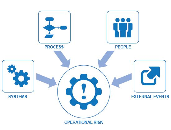 Training INTRODUCTION TO OPERATIONAL RISK FOR BEGINNERS