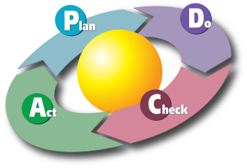 PELATIHANPDCA (PLAN, DO, CHECK, ACT)