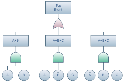 Pelatihan Advanced Cause Tree Analysis